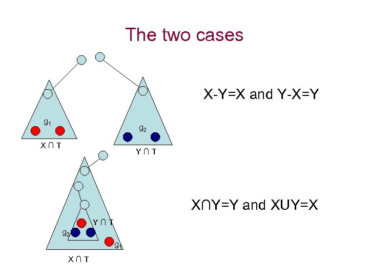 The two cases X-Y=X and Y-X=Y g 1 g 2 X∩T Y∩T X∩Y=Y and