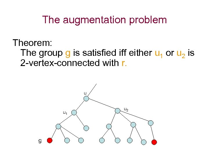 The augmentation problem Theorem: The group g is satisfied iff either u 1 or