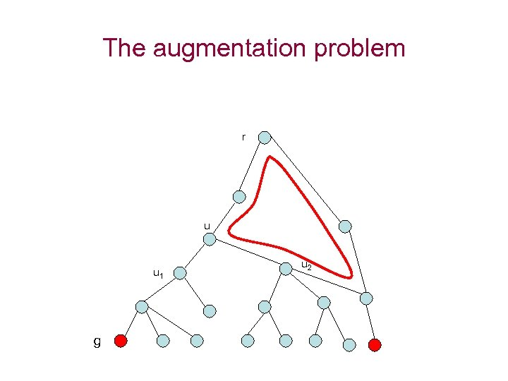 The augmentation problem r u u 1 g u 2