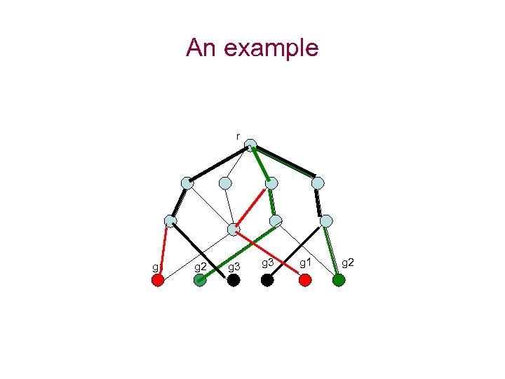 An example r g 1 g 2 g 3 g 1 g 2