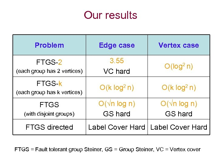 Our results Problem Edge case Vertex case FTGS-2 3. 55 VC hard O(log 2