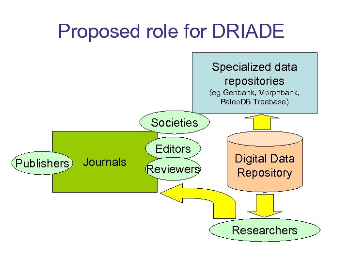 Proposed role for DRIADE Specialized data repositories (eg Genbank, Morphbank, Paleo. DB Treebase) Societies