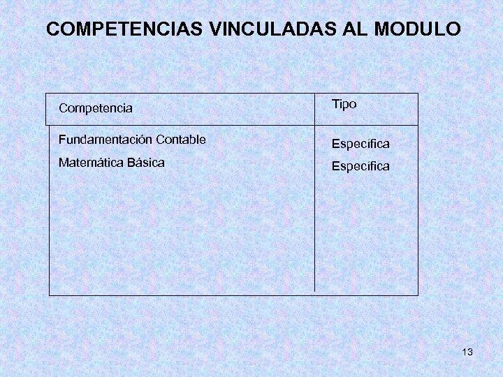 COMPETENCIAS VINCULADAS AL MODULO Competencia Tipo Fundamentación Contable Específica Matemática Básica Específica 13