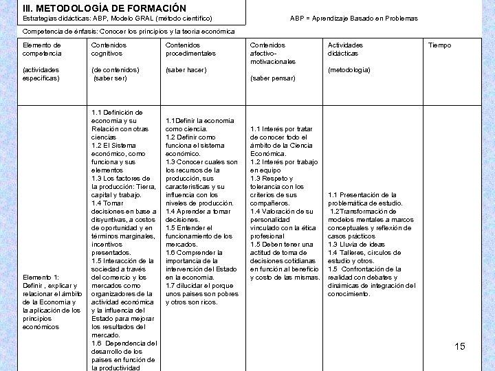 III. METODOLOGÍA DE FORMACIÓN Estrategias didácticas: ABP, Modelo GRAL (método científico) ABP = Aprendizaje