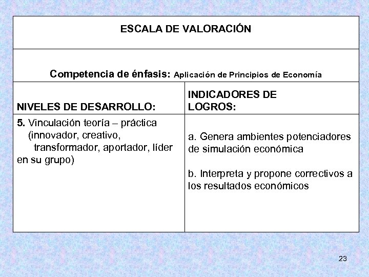 ESCALA DE VALORACIÓN Competencia de énfasis: Aplicación de Principios de Economía NIVELES DE DESARROLLO: