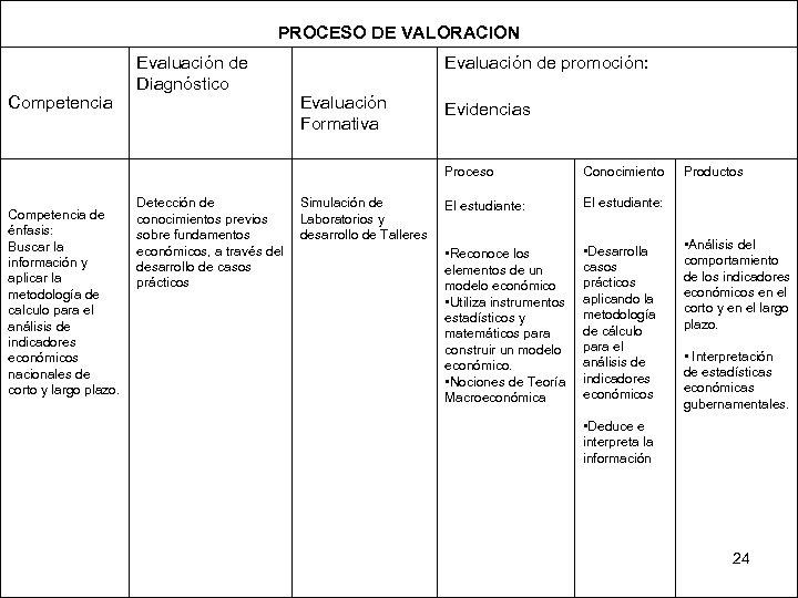 PROCESO DE VALORACION Competencia Evaluación de Diagnóstico Evaluación de promoción: Evaluación Formativa Proceso Competencia