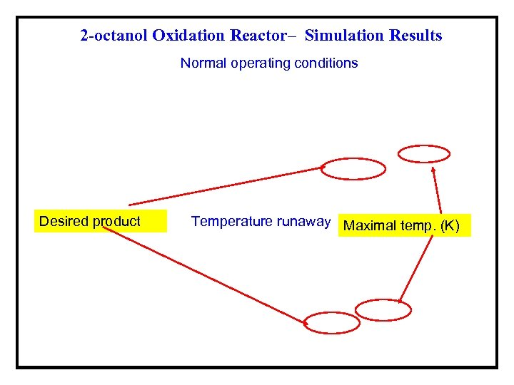 2 -octanol Oxidation Reactor– Simulation Results Normal operating conditions Desired product Temperature runaway Maximal