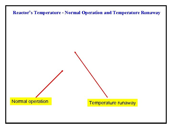 Reactor's Temperature - Normal Operation and Temperature Runaway Normal operation Temperature runaway