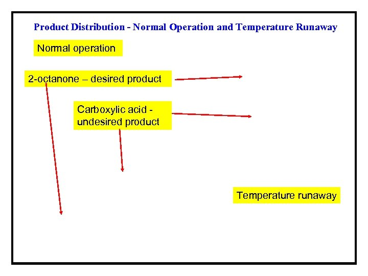 Product Distribution - Normal Operation and Temperature Runaway Normal operation 2 -octanone – desired