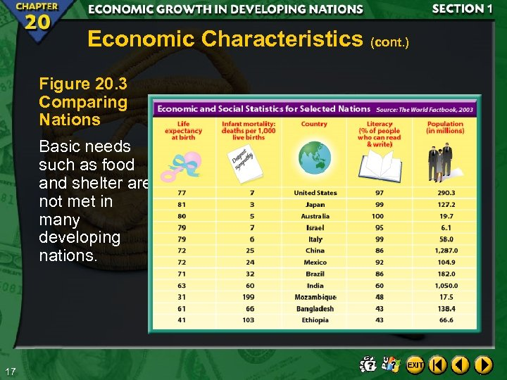 Economic Characteristics (cont. ) Figure 20. 3 Comparing Nations Basic needs such as food