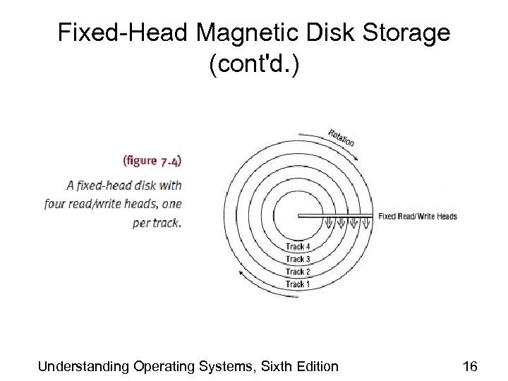 Fixed-Head Magnetic Disk Storage (cont'd. ) Understanding Operating Systems, Sixth Edition 16