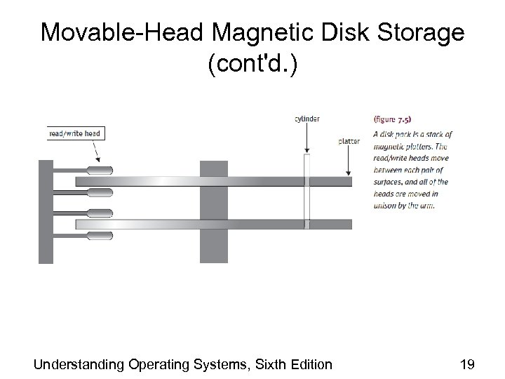 Movable-Head Magnetic Disk Storage (cont'd. ) Understanding Operating Systems, Sixth Edition 19