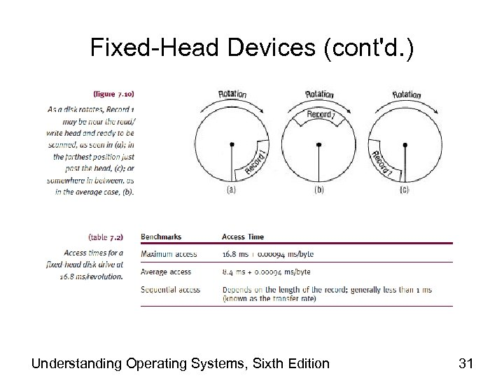 Fixed-Head Devices (cont'd. ) Understanding Operating Systems, Sixth Edition 31