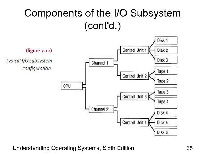Components of the I/O Subsystem (cont'd. ) Understanding Operating Systems, Sixth Edition 35