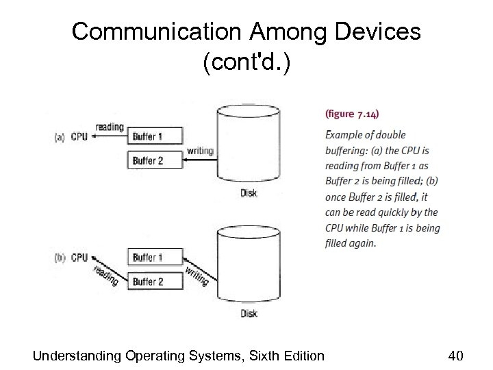 Communication Among Devices (cont'd. ) Understanding Operating Systems, Sixth Edition 40