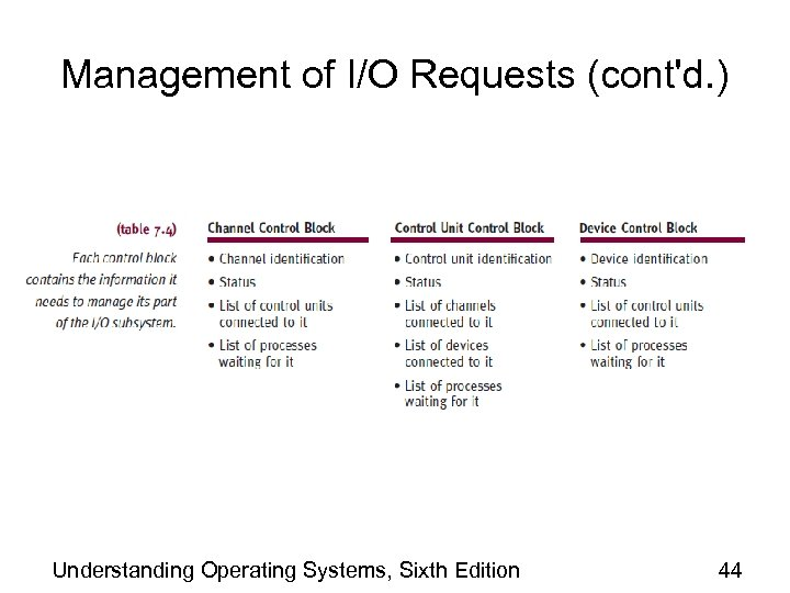 Management of I/O Requests (cont'd. ) Understanding Operating Systems, Sixth Edition 44