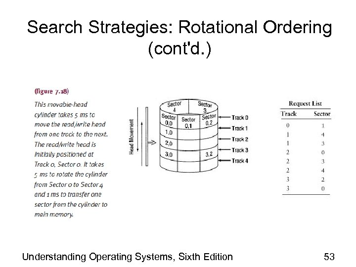 Search Strategies: Rotational Ordering (cont'd. ) Understanding Operating Systems, Sixth Edition 53