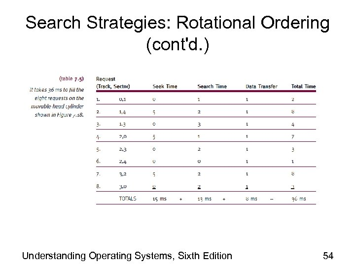 Search Strategies: Rotational Ordering (cont'd. ) Understanding Operating Systems, Sixth Edition 54