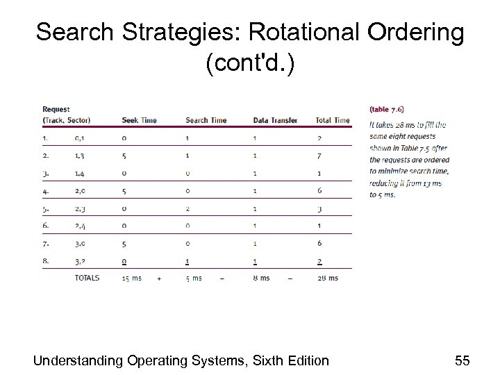 Search Strategies: Rotational Ordering (cont'd. ) Understanding Operating Systems, Sixth Edition 55