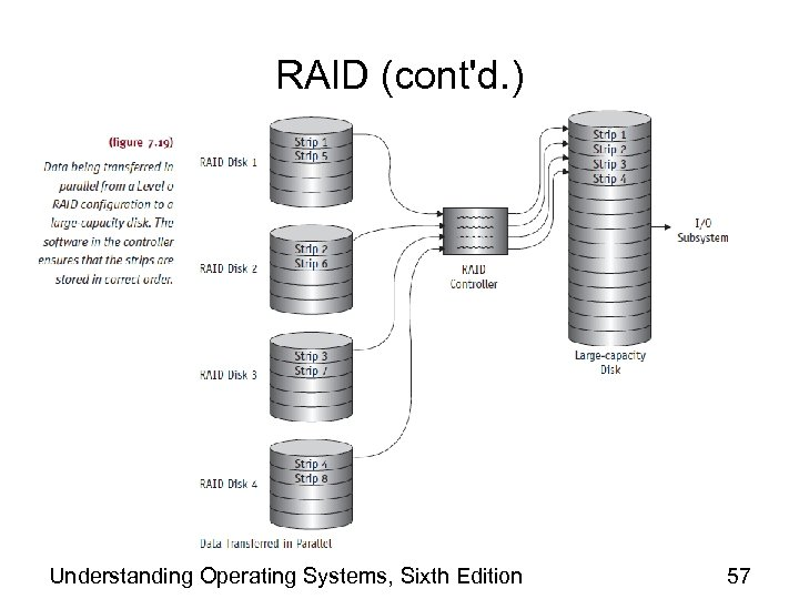 RAID (cont'd. ) Understanding Operating Systems, Sixth Edition 57