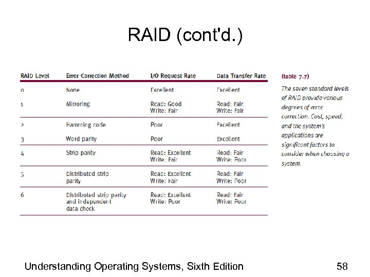 RAID (cont'd. ) Understanding Operating Systems, Sixth Edition 58