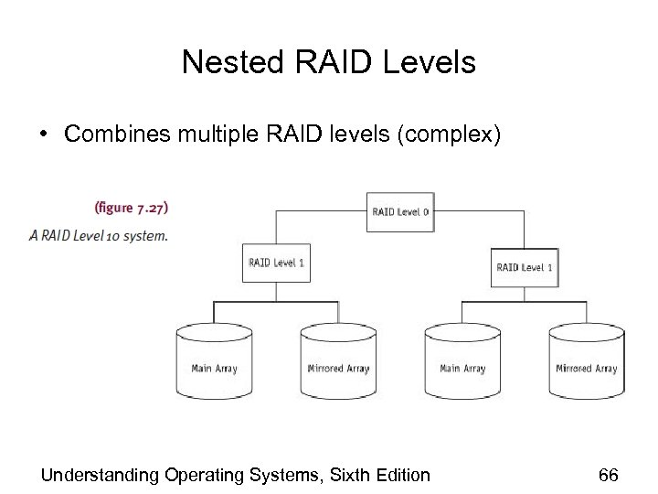 Nested RAID Levels • Combines multiple RAID levels (complex) Understanding Operating Systems, Sixth Edition