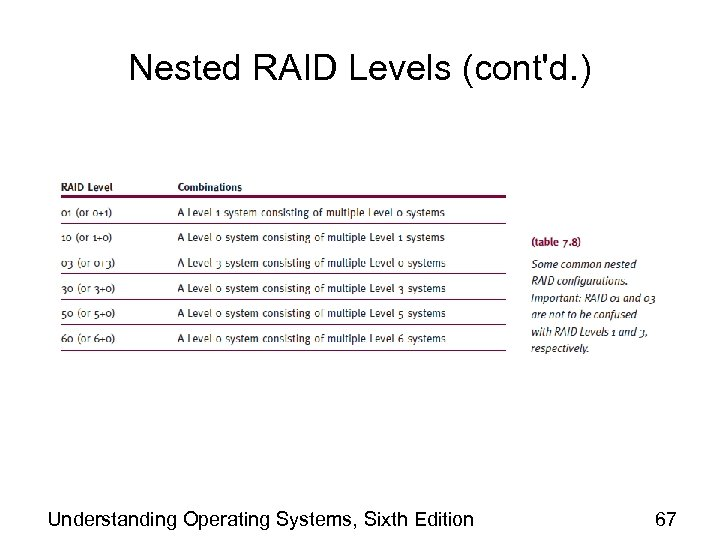Nested RAID Levels (cont'd. ) Understanding Operating Systems, Sixth Edition 67