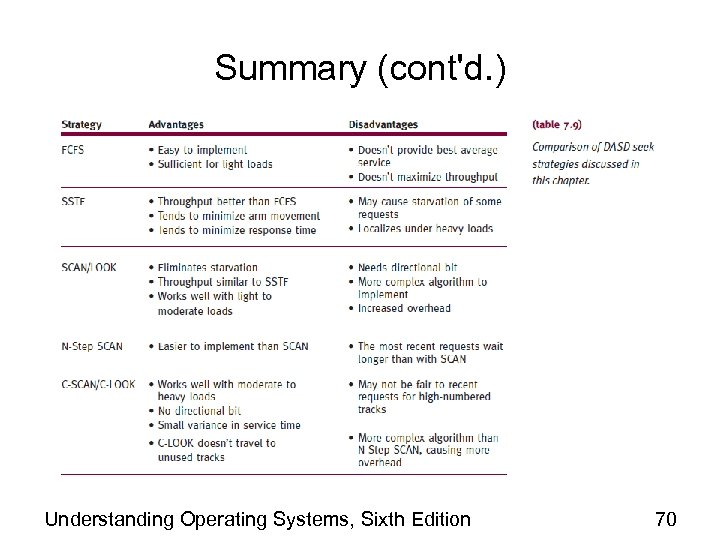 Summary (cont'd. ) Understanding Operating Systems, Sixth Edition 70