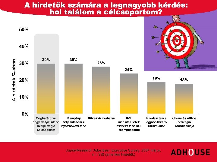 A hirdetők of Advertisers Percentage %-ában A hirdetők számára a legnagyobb kérdés: hol találom