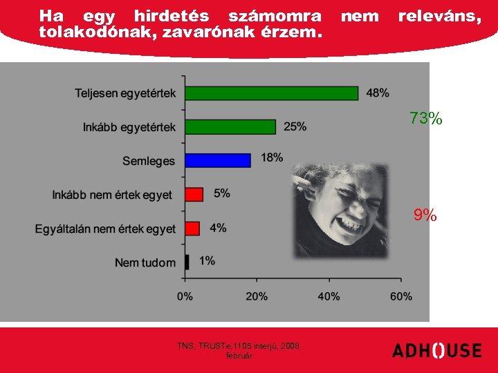 Ha egy hirdetés számomra tolakodónak, zavarónak érzem. nem releváns, 73% 9% TNS, TRUSTe, 1105