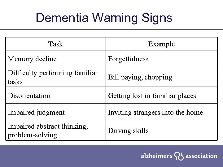 Dementia Warning Signs Task Example Memory decline Forgetfulness Difficulty performing familiar tasks Bill paying,