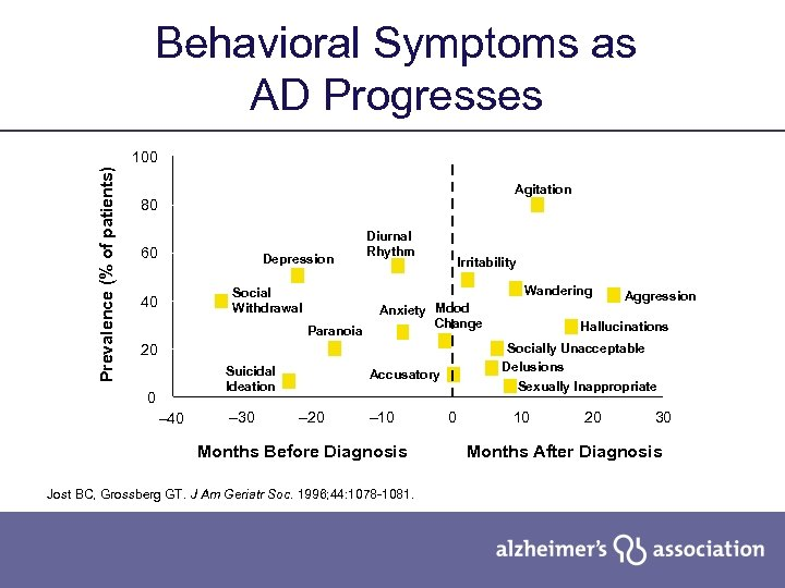 Behavioral Symptoms as AD Progresses Prevalence (% of patients) 100 Agitation 80 60 Depression