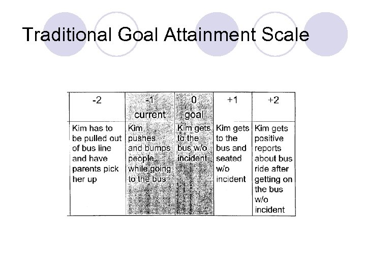 Traditional Goal Attainment Scale