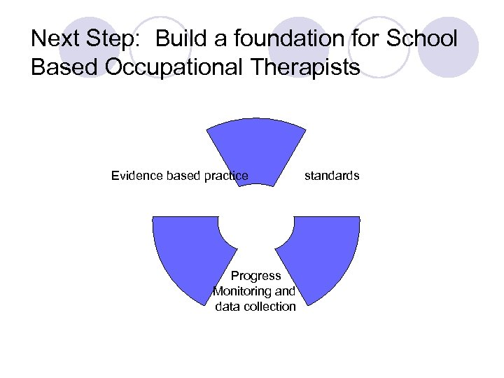 Next Step: Build a foundation for School Based Occupational Therapists Evidence based practice Progress