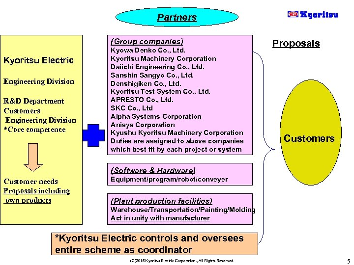 Partners (Group companies) Kyoritsu Electric Engineering Division R&D Department Customers Engineering Division *Core competence