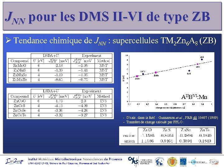 JNN pour les DMS II-VI de type ZB Ø Tendance chimique de JNN :