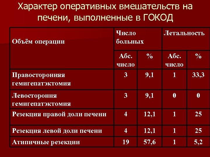 Характер оперативных вмешательств на печени, выполненные в ГОКОД Объём операции Число больных Абс. число