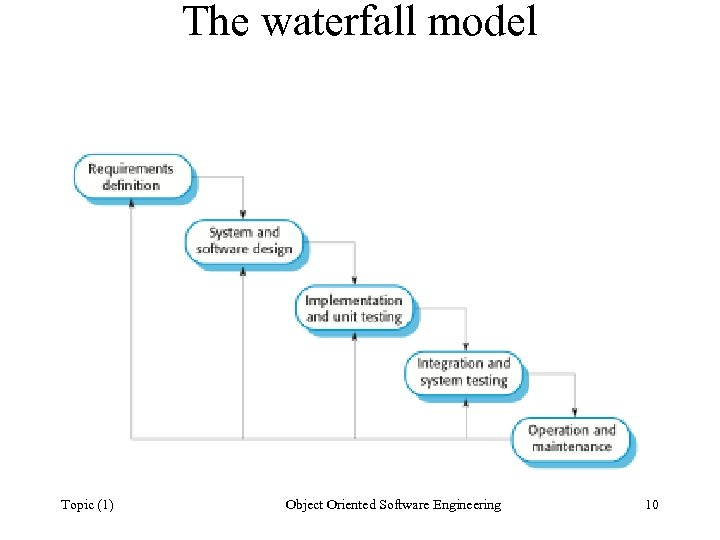 The waterfall model Topic (1) Object Oriented Software Engineering 10