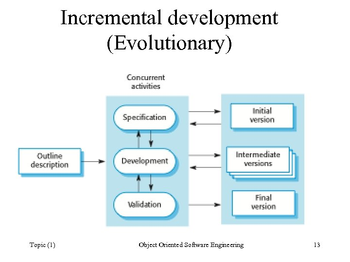 Incremental development (Evolutionary) Topic (1) Object Oriented Software Engineering 13