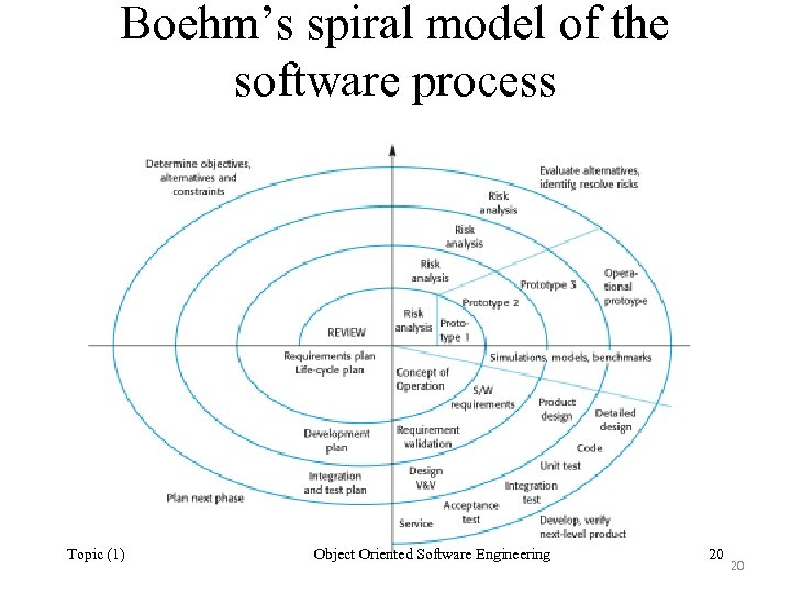 Boehm's spiral model of the software process Topic (1) Object Oriented Software Engineering 20