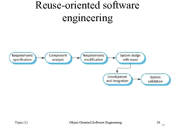 Reuse-oriented software engineering Topic (1) Object Oriented Software Engineering 24 24