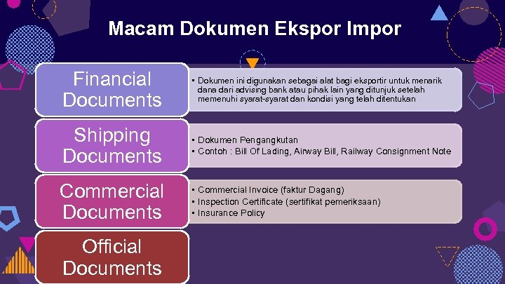 Macam Dokumen Ekspor Impor Financial Documents • Dokumen ini digunakan sebagai alat bagi eksportir