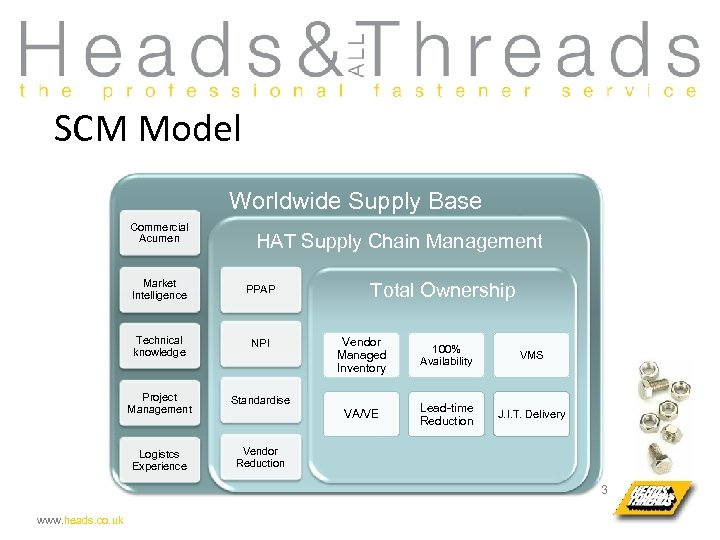 SCM Model Worldwide Supply Base Commercial Acumen HAT Supply Chain Management Market Intelligence PPAP