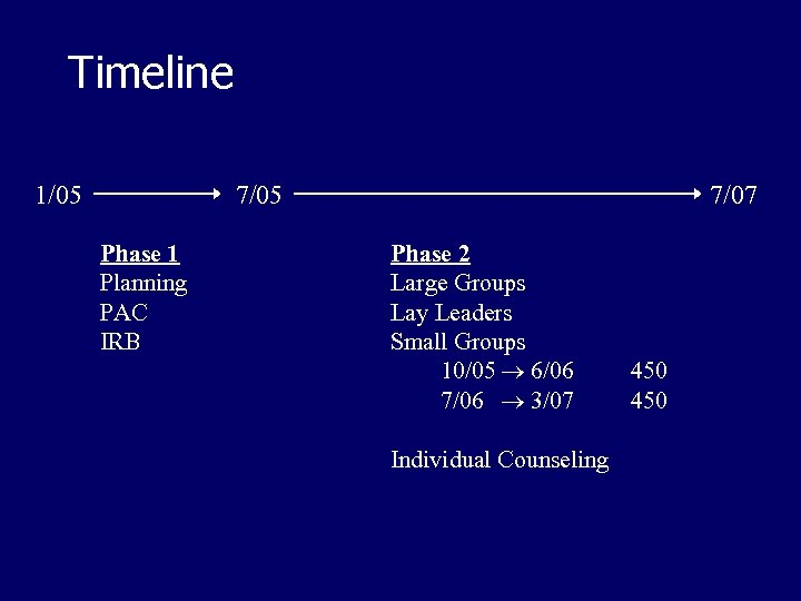 Timeline 1/05 7/05 Phase 1 Planning PAC IRB 7/07 Phase 2 Large Groups Lay