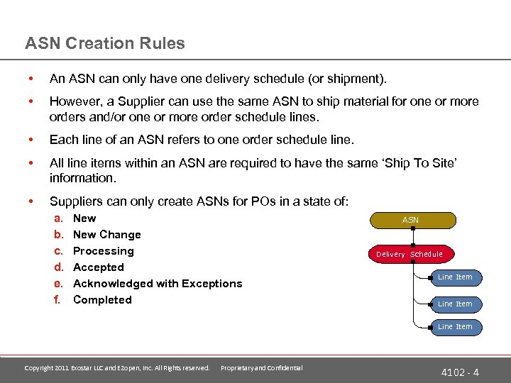 ASN Creation Rules • An ASN can only have one delivery schedule (or shipment).