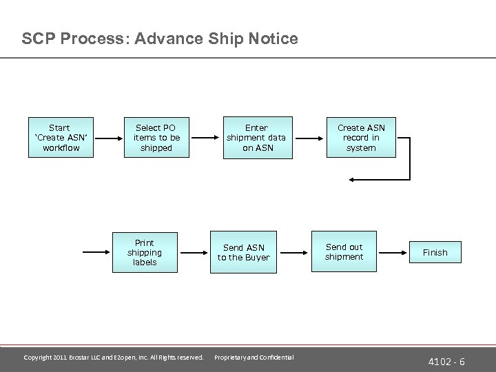 SCP Process: Advance Ship Notice Start 'Create ASN' workflow Select PO items to be