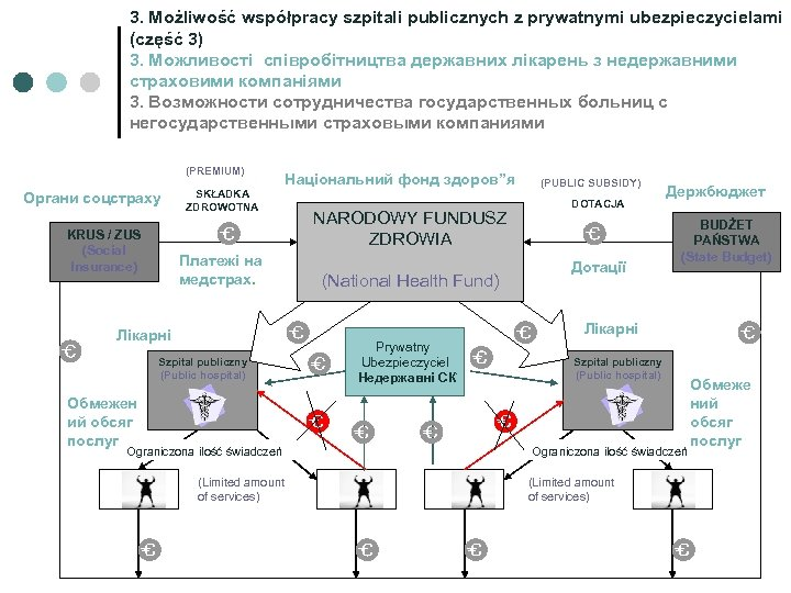 3. Możliwość współpracy szpitali publicznych z prywatnymi ubezpieczycielami (część 3) 3. Можливості співробітництва державних