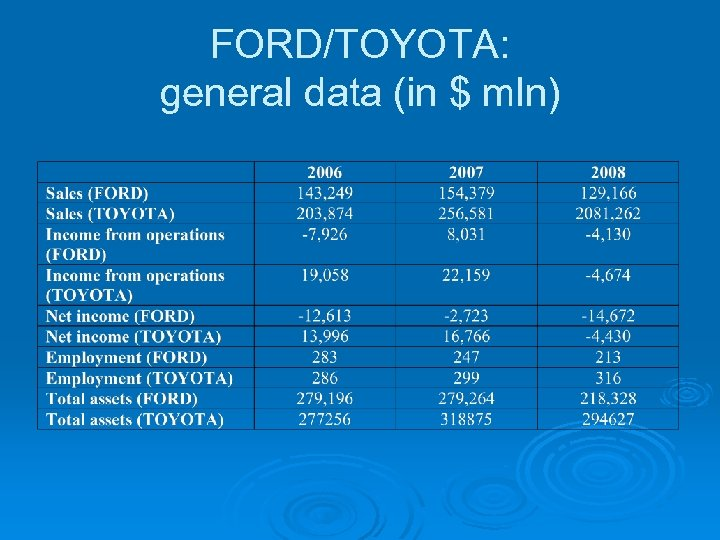 FORD/TOYOTA: general data (in $ mln)