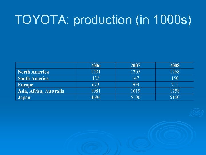 TOYOTA: production (in 1000 s)