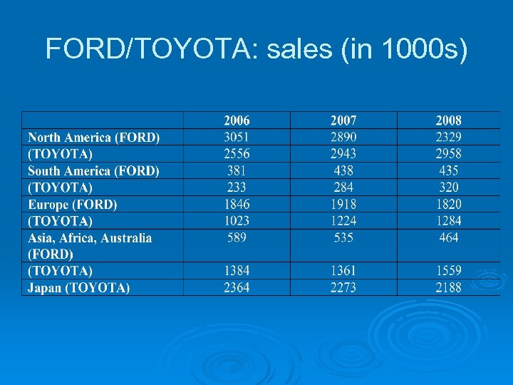FORD/TOYOTA: sales (in 1000 s)